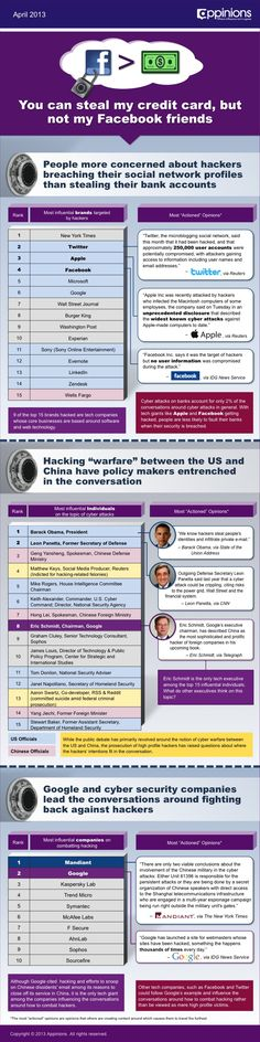 Current State of Cyber Security: More Concern Over Social Media Hacks Than Credit Cards (Protect your Pinterest account with a FREE, full backup from www.pin4ever.com )