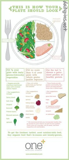 Nutrition: This is what your plate should look like!