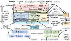 narzędzie dla linuxa