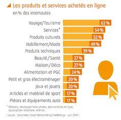 10 chiffres à connaître sur l'e-commerce français - FrenchWeb.fr
