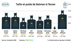 Ben Affleck is the beefier of all Batman on screen