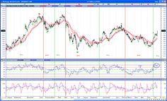 7-19-2011 RSI range shift