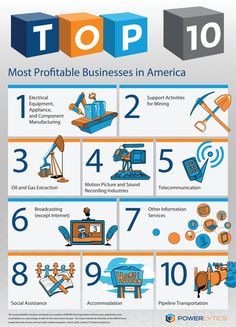 Forget what you may have previously heard about the most profitable industries, because big data analytics has a new answer. The most profitable sector in the United States is electrical equipment manufacturing, according to Powerlytics, a big data analyt Business Goals, Successful Business, Business Ideas, Business Studies, Future Trends, Big Data, Open Data, Deep Learning, Data Analytics