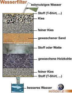 Wasserfilter Bauanleitung Deutsch a les mots-clés suivants: Nettoyage de l& potable .