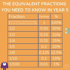 A handy parent guide to teaching fractions for kids at home and Teaching tips and activities for Year Year Year Year Year Year Fractions Ks2, Fractions For Kids, Ks2 Maths, Simplifying Fractions, Teaching Fractions, Equivalent Fractions, Teaching Math, Math Multiplication, Primary Teaching