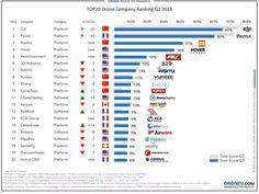 proNEWS.kr: 2016년 제3분기 드론 기업 랭킹 TOP20 ! (Droneii.com)