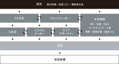 働く環境 | リンク・セオリー・ジャパン 日本新卒採用 | ファーストリテイリンググループ採用情報