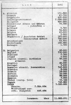 Wannseelist. Lijst van de Joodse populatie per land, die werd gebruikt tijdens de Wannseeconferentie in 1942 (Bron: Wikimedia)