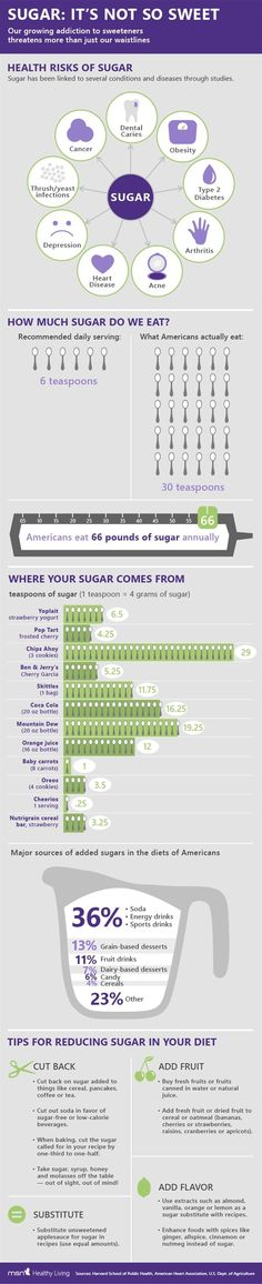 Sugar - It's not so sweet - Health Infographic - MSN Healthy Living