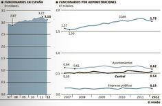 Evolución del número de funcionarios en España.