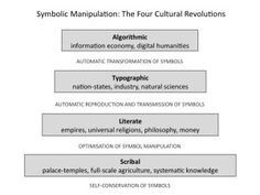 Collective Intelligence for Educators Collective Intelligence, Knowledge Management, Nation State, Science And Nature, Philosophy, Evolution, Self, Culture, Education