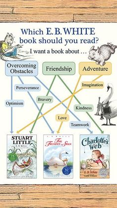 Which E. B. White book should you read? Do you want a book about overcoming obstacles, friendship, or adventure? Reader Problems, Garth Williams, Trumpeter Swan, Stuart Little, Books Everyone Should Read, Beautiful Swan, Overcoming Obstacles, Charlottes Web, Laura Ingalls Wilder