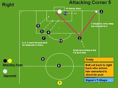 Soccer Attacking Corner 5 (Teddy) - Corners Set Piece Objective(s) Redirection of play pulls out the defenders and results in a shot/cross to the far post whoch is difficult to defend against. Football Coaching Drills, Soccer Training Drills, Football Workouts, Soccer Drills, Soccer Games, Rugby Training, Football Warm Up, Football Soccer, Alabama Football