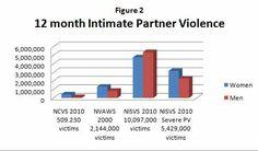 Victim Blaming, Anti Social, Psychopath, Domestic Violence, Ptsd, Bar Chart, Newspaper, Madness, Cases