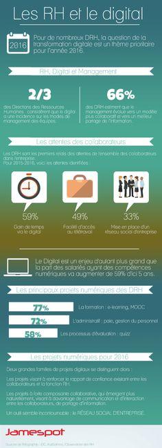 Les RH et le digital - une #infographie #Jamespot autour du numérique et des ressources humaines