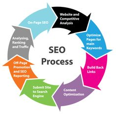 A company based in India that offers search engine optimization and PPC services. and company offers website promotion and seo services.