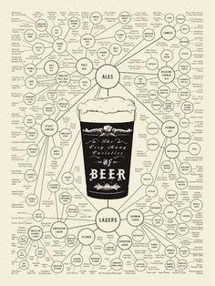 Biere nach Stil