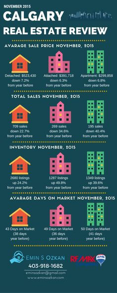 Calgary Real Estate Market Statistics for November 2015 #yycre #realestate #Calgary