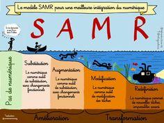 """Antoine Moussy sur Twitter : """"La très jolie illustration du modèle #SAMR de @sylviaduckworth, traduite en français. #éducation #numérique http://t.co/bkCNhEPe0t"""""""