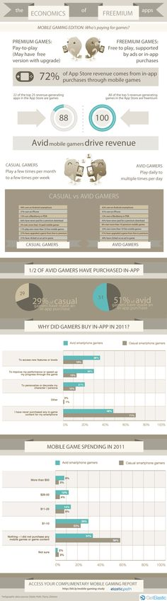 the economics of freemium apps: mobile gaming edition, who's paying for games #mobilegaming #apps