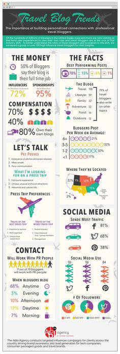 Travel Blog Trends #infographic #Travel #Blogging