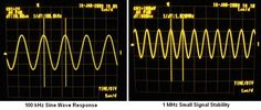 Jean Hiraga Super Class-A Amplifier - and Sine Wave Response Diy Electronics, Electronics Projects, Electronic Schematics, Sine Wave, Stereo Amplifier, Circuit Diagram, Vacuum Tube, Speakers, House