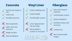 The pros and cons of an inground pool varies by pool type. Here we list the pros and cons of concrete pools, the pros and cons of vinyl liner pools, and the pros and cons of fiberglass pools to help you compare them. #ingroundpools #concretepools #fiberglasspools Building Costs, Building A Pool, Pool Prices, Fiberglass Swimming Pools, Pool Liners, Gunite Pool, Concrete Pool, Pool Builders