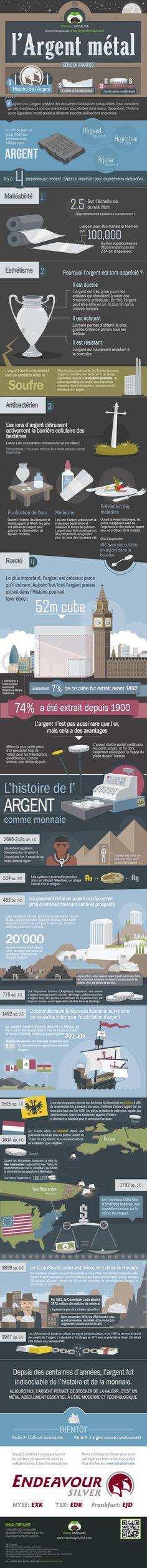 Une infographie sur l'Histoire de l'argent, de la série initiée par Visual Capitalist, et traduite en français par le webmaster du site Argent Métal.