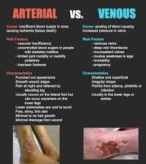 Arterial vs Venous Ulcers good for new nurse teaching& pts Nursing School Tips, Nursing Career, Nursing Tips, Nursing Notes, Cardiac Nursing, Nursing Mnemonics, Surgical Nursing, Medical Student, Nursing Students