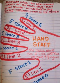 HAND STAFF! Forgot about this! Super useful idea--incorporates visual and kinesthetic with teaching note names!  The Sweetest Melody: Interactive Notebook Update