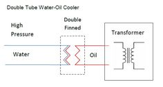 Water cooling applications on power transformers with open loop system with the oil circulation being closed loop. To prevent contamination of the oil with water the coolers are usually designed with either double finned or having and intermediate closed loop low pressure water circulation. Leak detection is usually provided. These configurations are presented in the diagrams below.