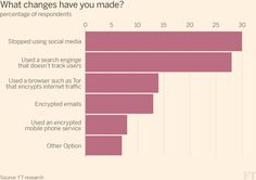 Did privacy concerns change your online behaviour? | FT Data