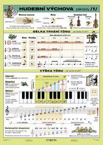 Hudební výchova 1 - tabulka A4 Teaching Jobs, Teaching Music, Music For Kids, Kids Songs, Something To Remember, Music School, Music Theory, School Humor, Home Schooling