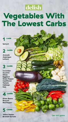 You can eat so much vegetables on the keto diet - on . PSA: You can eat so much vegetables on the keto diet - on . , PSA: You can eat so much vegetables on the keto diet - on . Diet And Nutrition, Holistic Nutrition, Complete Nutrition, Nutrition Guide, Nutrition Plans, Nutrition Jobs, Universal Nutrition, Nutrition Month, Nutrition Store