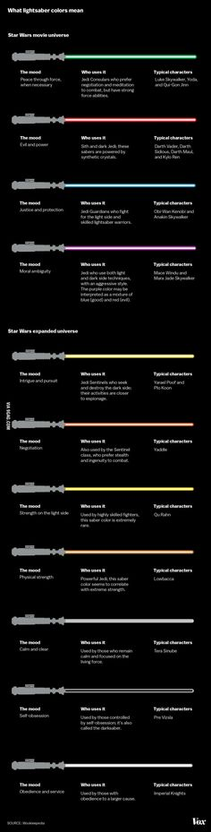 Lightsaber colours and their meanings - 9GAG