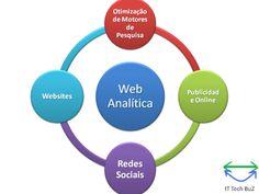 Web Analítica como centro de otimização