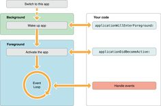 iOS App Programming Guide: App States and Multitasking