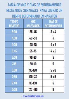 TABLA DE KMS Y DIAS DE ENTRENAMIENTO NECESARIOS SEMANALES  PARA LOGRAR UN TIEMPO DETERMINADO EN MARATON