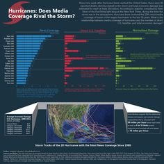Does #Media Coverage Level Accurately Reflect Level of a #Storm's Destruction? #infographic