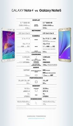 New Samsung Galaxy Note5 And Galaxy Note 4 Compared