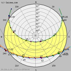 Tbilisi - Sun path diagram (solar path diagram, sun chart, solar chart)