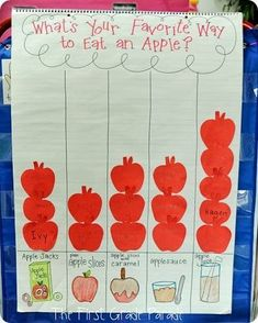 "Aplenty & A Meaningful Christmas Graph, ""What's Your Favorite Way to Eat/Drink An Apple?"" (from The First Grade Parade)Graph, ""What's Your Favorite Way to Eat/Drink An Apple?"" (from The First Grade Parade) Preschool Apple Theme, Fall Preschool, Kindergarten Science, Classroom Activities, Preschool Activities, Preschool Apples, Kindergarten Apples, September Preschool, September Crafts"