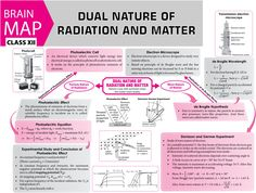 Learn Physics, Physics Lessons, Physics Concepts, Basic Physics, Physics Formulas, Physics Notes, Chemistry Lessons, Teaching Chemistry, Physics And Mathematics