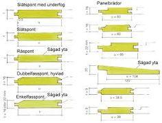 Bildresultat för plank olika tjocklek på brädor
