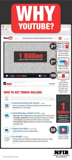 Infographic: Why Small Businesses Should Have a YouTube Channel | NFIB