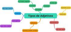 Tipos de adjetivos Student Learning, Study, School, Google, Frozen, Anime, Image, Spanish, Word Sorts