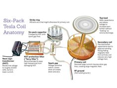 The Six Pack Tesla Coil