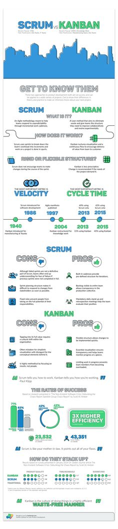We so often hear Scrum and Kanban. Lets find the differences between them. Both of them use Boards. Next Infographic shows us the differences between this boards. Scrum Board Kanban Board More info… Change Management, Business Management, Management Tips, Kanban Board, Lean Startup, Amélioration Continue, Agile Software Development, Lean Six Sigma, E Learning
