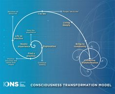 IONS Consciousness Change Model
