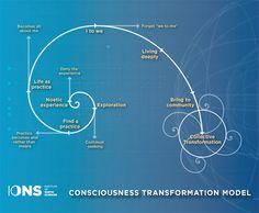 Institute of Noetic Sciences' Consciousness Transformation Model